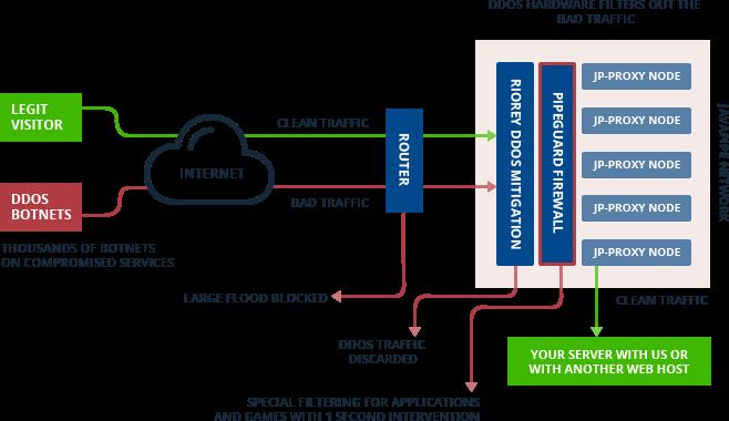 Remote DDoS Proxy System